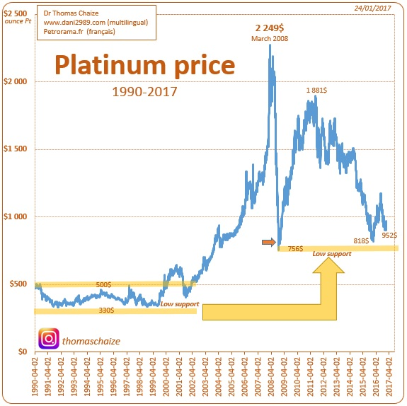 Graphic platinum price